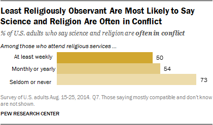 what u s religious groups think about science issues pew  least religiously observant are most likely to say science and religion are often in conflict