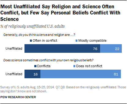 Most Unaffiliated Say Religion and Science Often Conflict, but Few Say Personal Beliefs Conflict With Science