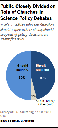 Public Closely Divided on Role of Churches in Science Policy Debates
