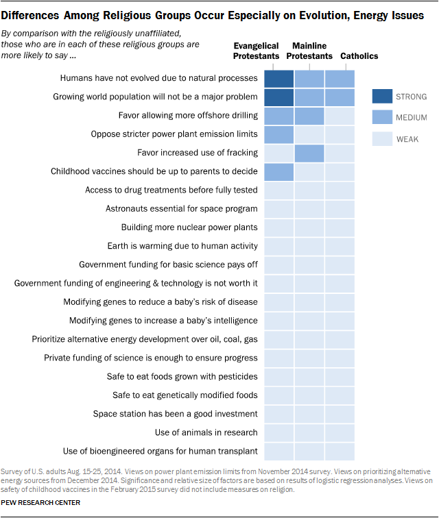 Differences Among Religious Groups Occur Especially on Evolution, Energy Issues