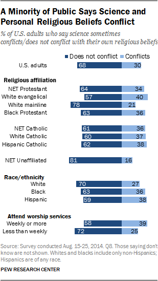 A Minority of Public Says Science and Personal Religious Beliefs Conflict