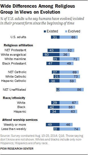 Wide Differences Among Religious Group in Views on Evolution