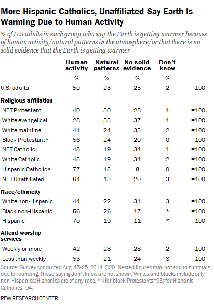 More Hispanic Catholics, Unaffiliated Say Earth Is Warming Due to Human Activity