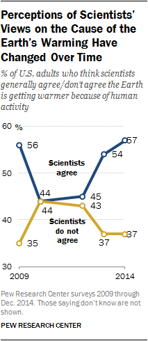 Perceptions of Scientists' Views on the Cause of the Earth's Warming Have Changed Over Time
