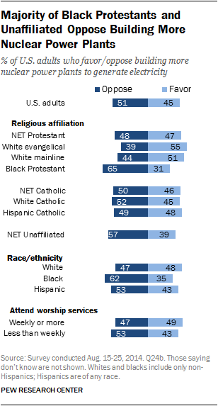 Majority of Black Protestants and Unaffiliated Oppose Building More Nuclear Power Plants