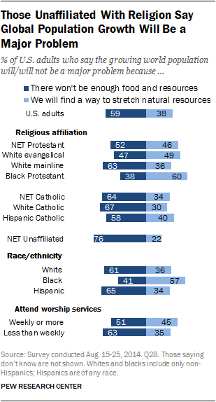 Those Unaffiliated With Religion Say Global Population Growth Will Be a Major Problem