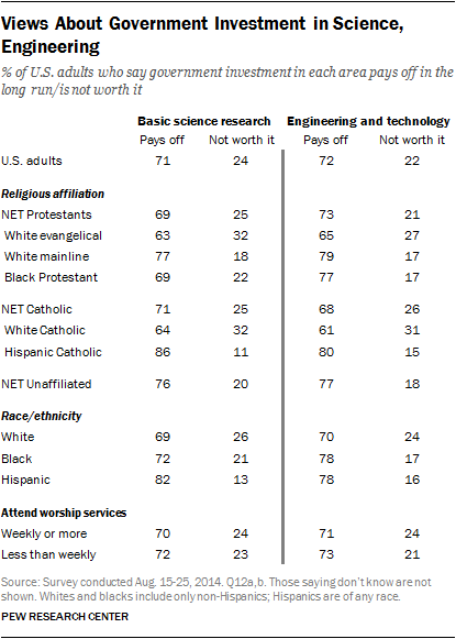 Views About Government Investment in Science, Engineering