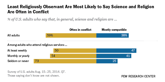 What US Religious Groups Think About Science Issues Pew - Strongest religion in the world