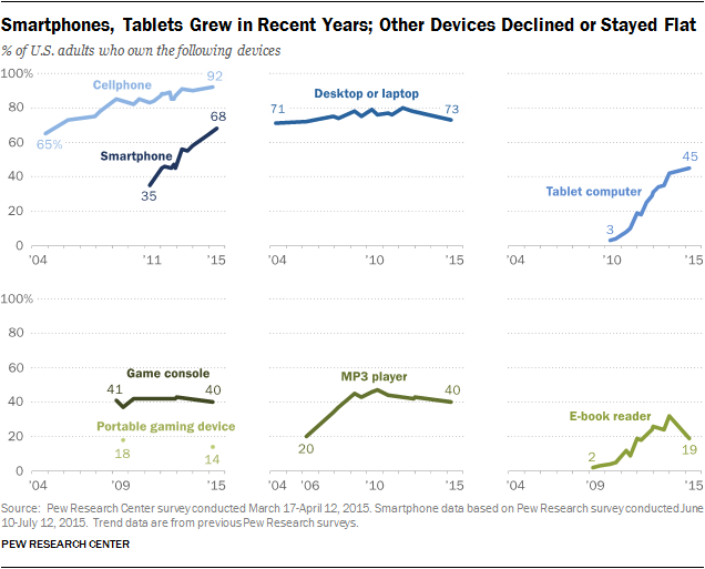 Smartphones, Tablets Grew in Recent Years; Other Devices Declined or Stayed Flat