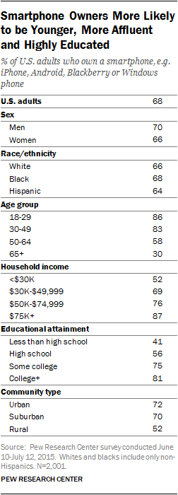 Smartphone Owners More Likely to be Younger, More Affluent and Highly Educated