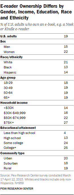 E-reader Ownership Differs by Gender, Income, Education, Race and Ethnicity