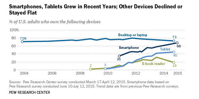 The Demographics of Device Ownership