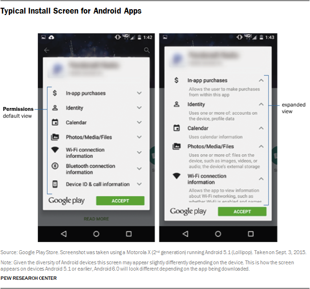 Apps Permissions In The Google Play Store Pew Research Center