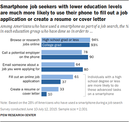 Smartphone job seekers with lower education levels are much more likely to use their phone to fill out a job application or create a resume or cover letter