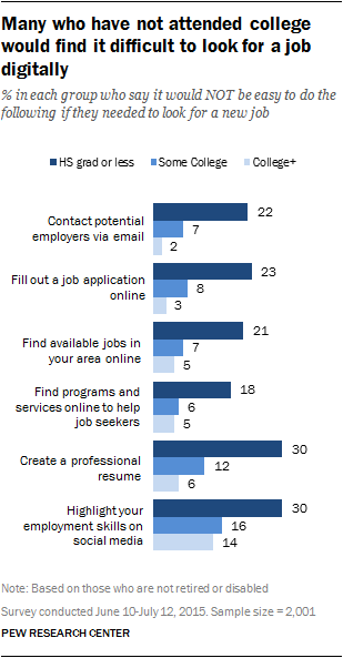 job seekers find internet essential for employment search