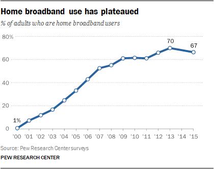 Home broadband use has plateaued