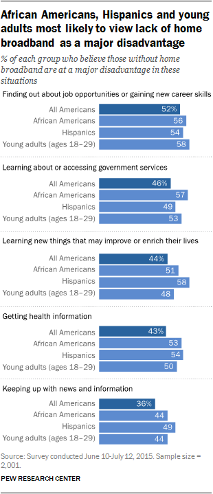 African Americans, Hispanics and young adults most likely to view lack of home broadband as a major disadvantage