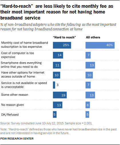 """Hard-to-reach"" are less likely to cite monthly fee as their most important reason for not having home broadband service"