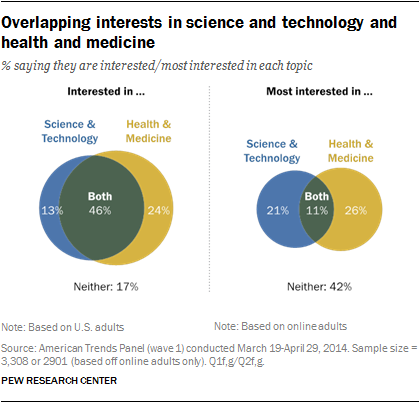 Overlapping interests in science and technology and health and medicine