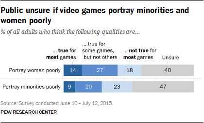 Public unsure if video games portray minorities and women poorly