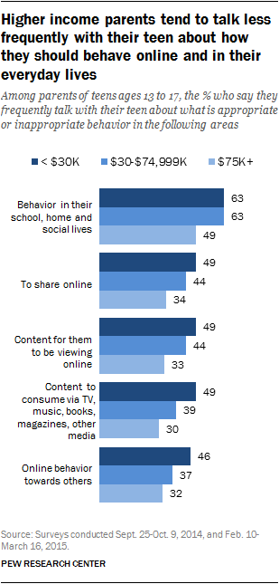 Higher income parents tend to talk less frequently with their teen about how they should behave online and in their everyday lives