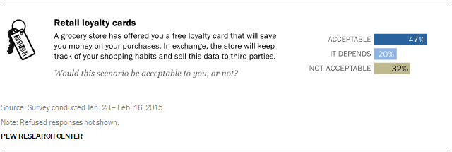 Retail loyalty cards