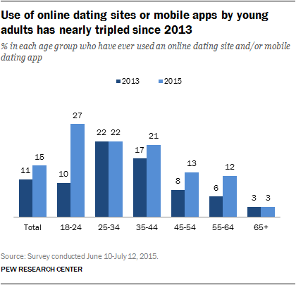 Use of online dating sites or mobile apps by young adults has nearly tripled since 2013