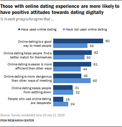 Those with online dating experience are more likely to have positive attitudes towards dating digitally