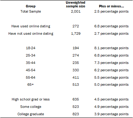 Online Dating Methodology