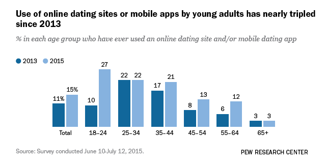 Which dating apps are people using