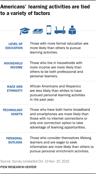 Americans' learning activities are tied to a variety of factors