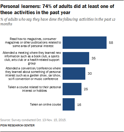 Personal learners: 74% of adults did at least one of these activities in the past year