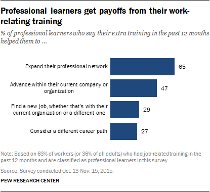 Professional learners get payoffs from their work-relating training