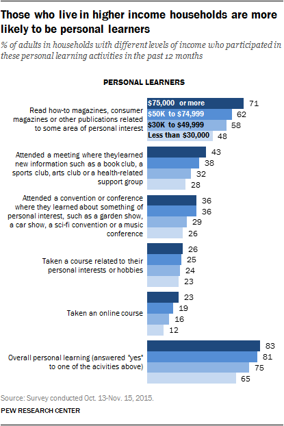 Those who live in higher income households are more likely to be personal learners