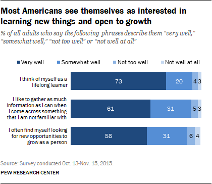 Most Americans see themselves as interested in learning new things and open to growth