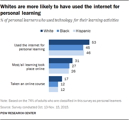 Whites are more likely to have used the internet for personal learning