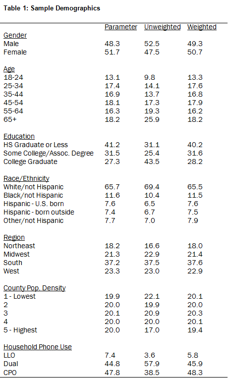 Table 1: Sample Demographics
