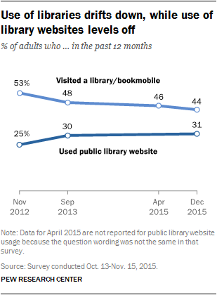 Use of libraries drifts down, while use of library websites levels off