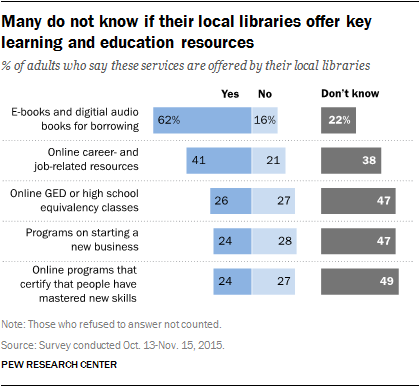 Many do not know if their local libraries offer key learning and education resources