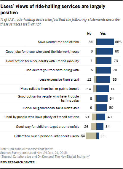 Users' views of ride-hailing services are largely positive