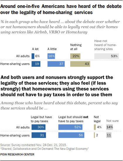 Around one-in-five Americans have heard of the debate over the legality of home-sharing services and both users and nonusers strongly support the legality of these services; they also feel (if less strongly) that homeowners using these services should not have to pay taxes in order to use them