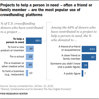 Projects to help a person in need – often a friend or family member – are the most popular use of crowdfunding platforms