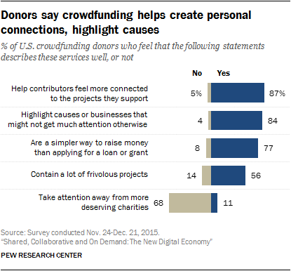 Donors say crowdfunding helps create personal connections, highlight causes