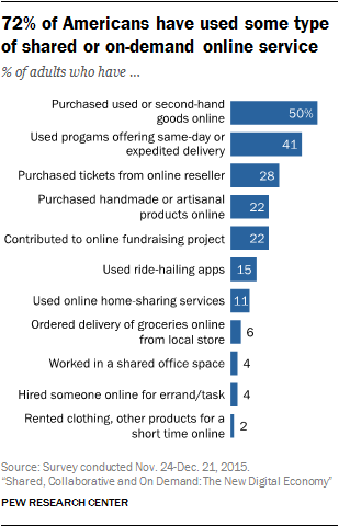72% of Americans have used some type of shared or on-demand online service