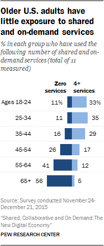 Older U.S. adults have little exposure to shared and on-demand services
