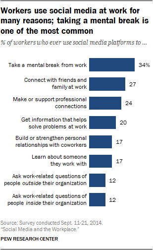 Workers use social media at work for many reasons; taking a mental break is one of the most common
