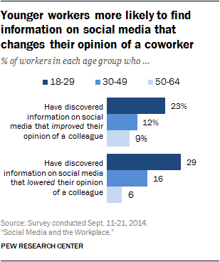 How Americans Use Social Media At Work  Pew Research Center Younger Workers More Likely To Find Information On Social Media That  Changes Their Opinion Of A