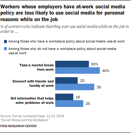employers using social network for hiring Reasons to use social media in your job search help you find companies hiring use social media as part of forging a relationship on a social network.