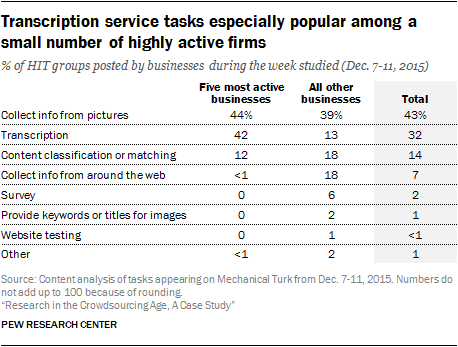 Transcription service tasks especially popular among a small number of highly active firms