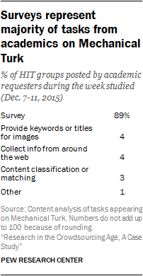 Surveys represent majority of tasks from academics on Mechanical Turk